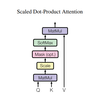 scaled_dot_product_ توجه
