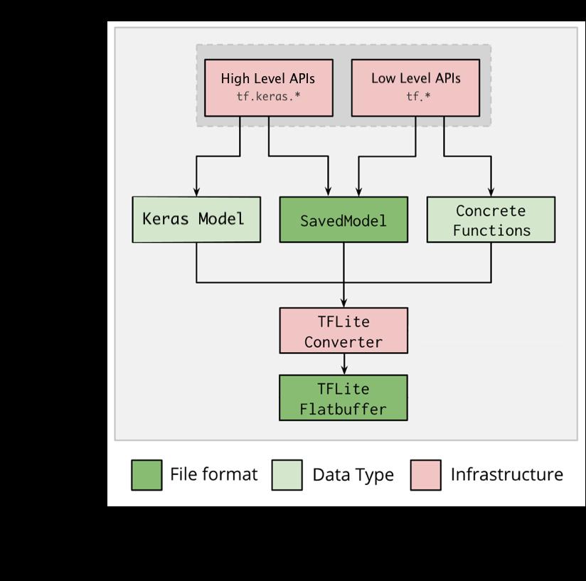 Flujo de trabajo del conversor de TFLite