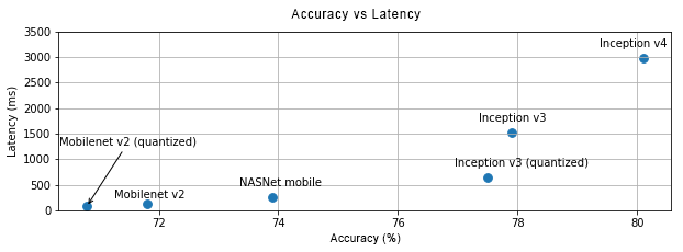 Graph of accuracy vs latency