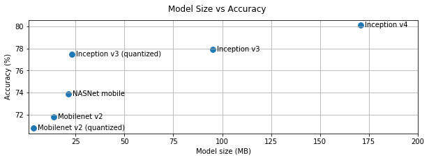 Graph of model size vs accuracy