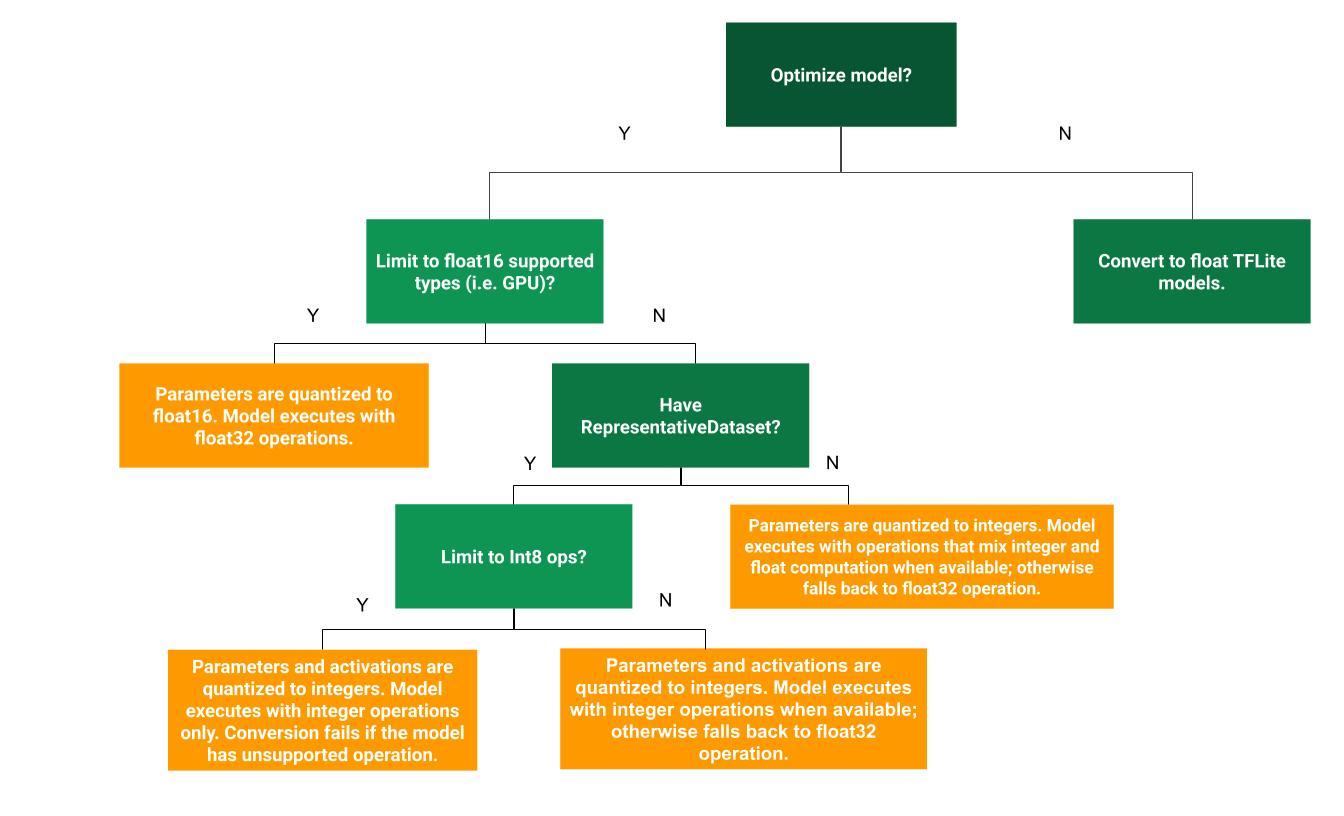 opciones de optimización post-entrenamiento