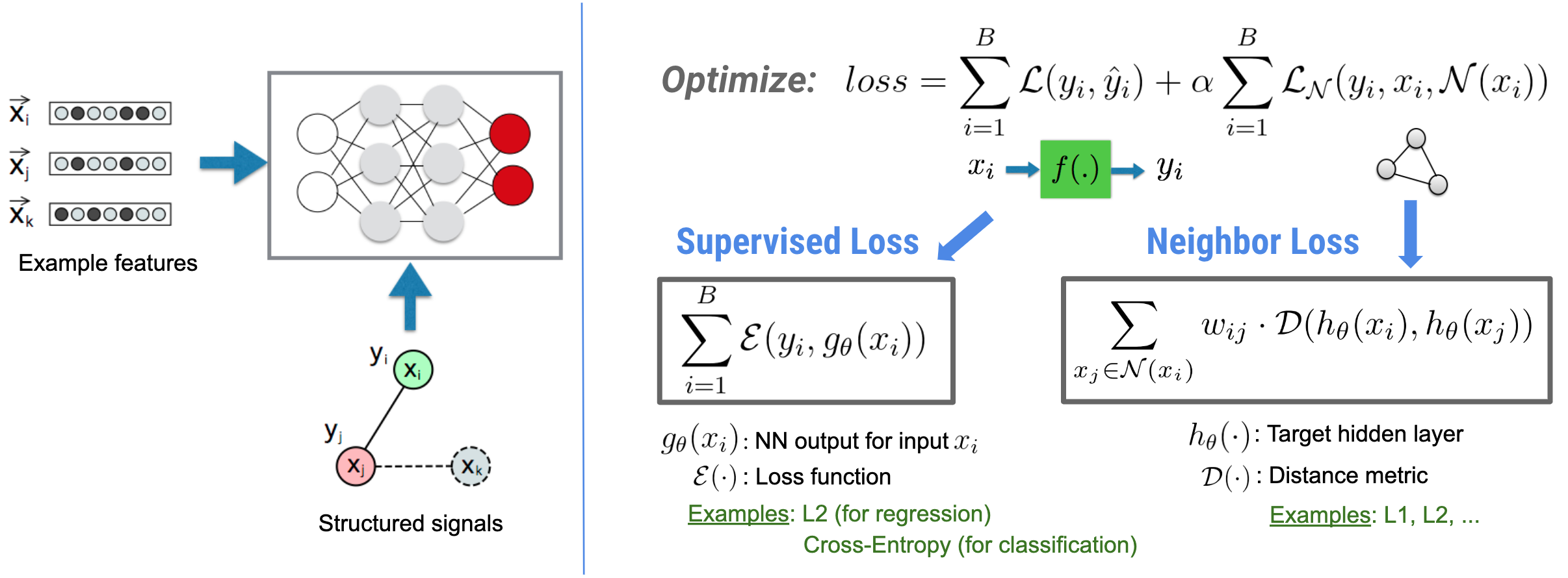 Neural Structured Learning | TensorFlow