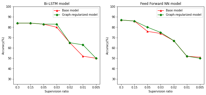 Graph regularization for sentiment classification using