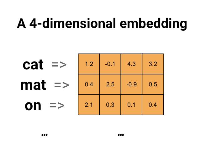 Diagram of an embedding