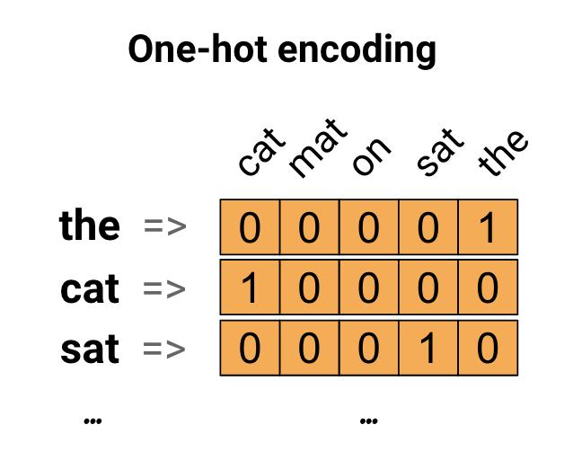 Diagram of one-hot encodings