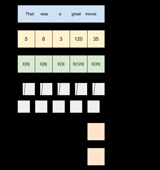 Un dessin du flux d'informations dans le modèle