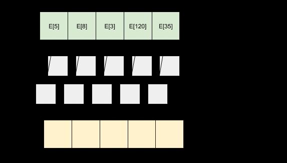 layered_bidirectional
