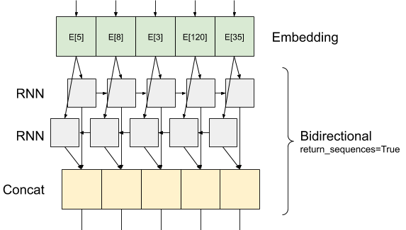 layered_bidirectionnel