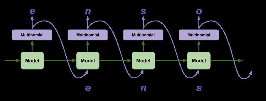 Aby wygenerować tekst, dane wyjściowe modelu są przekazywane z powrotem do danych wejściowych