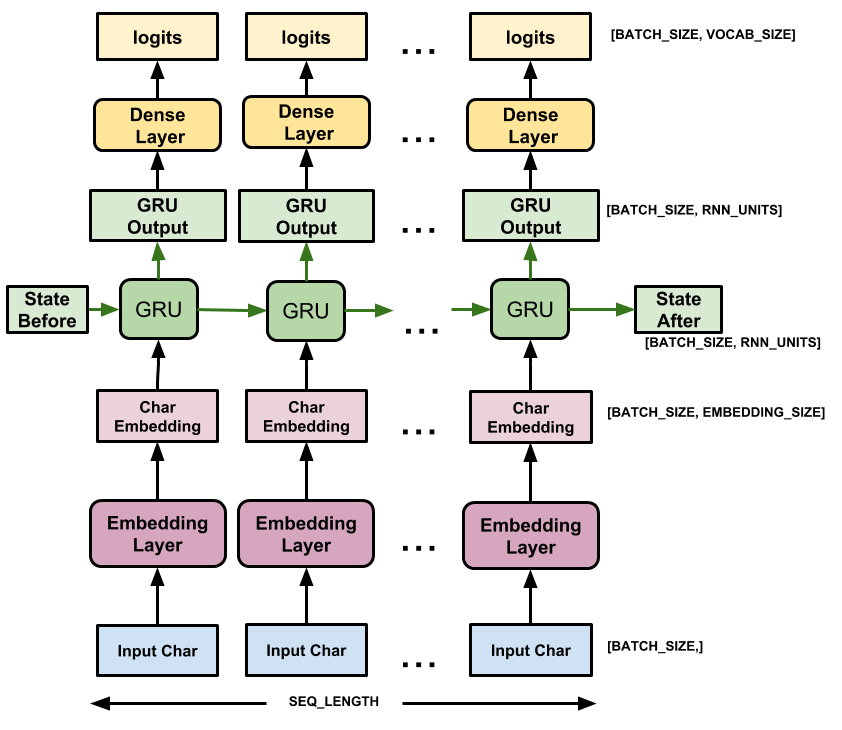 モデルを通過するデータの図面