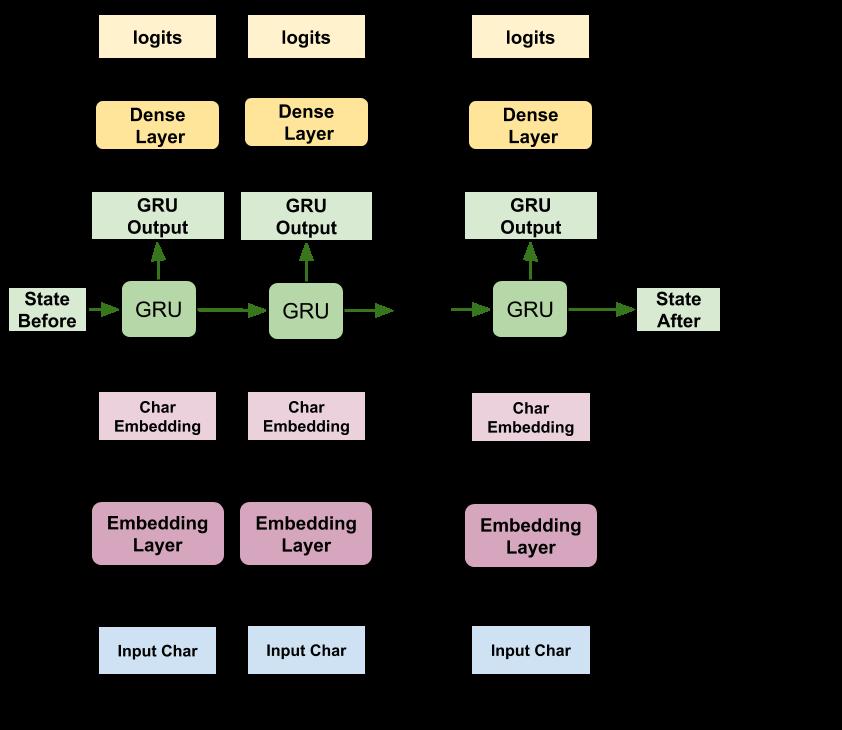 Rysunek danych przechodzących przez model