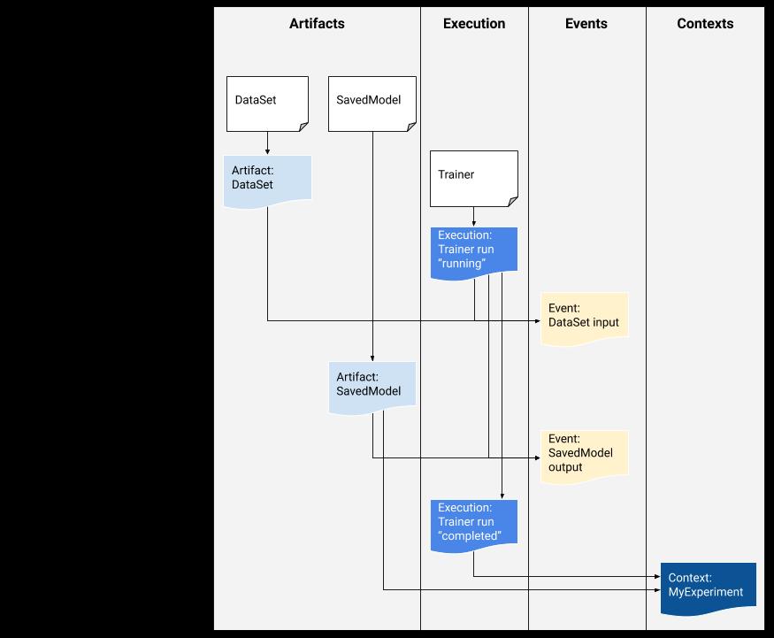 זרימת דוגמה למטא נתונים של ML