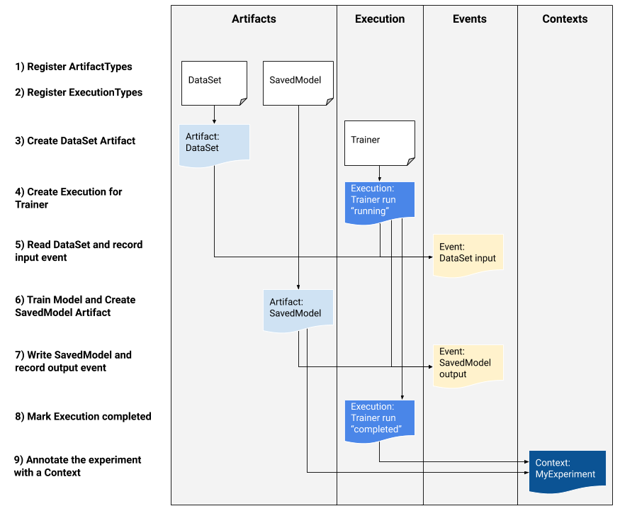 Fluxo de exemplo de metadados de ML