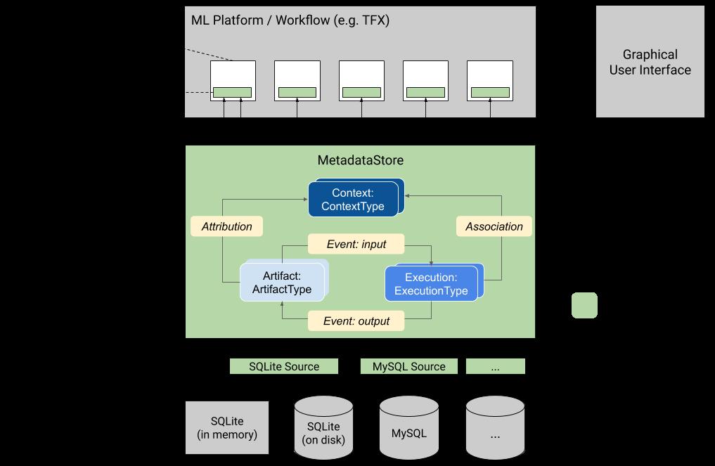 ML Metadata | TFX | TensorFlow