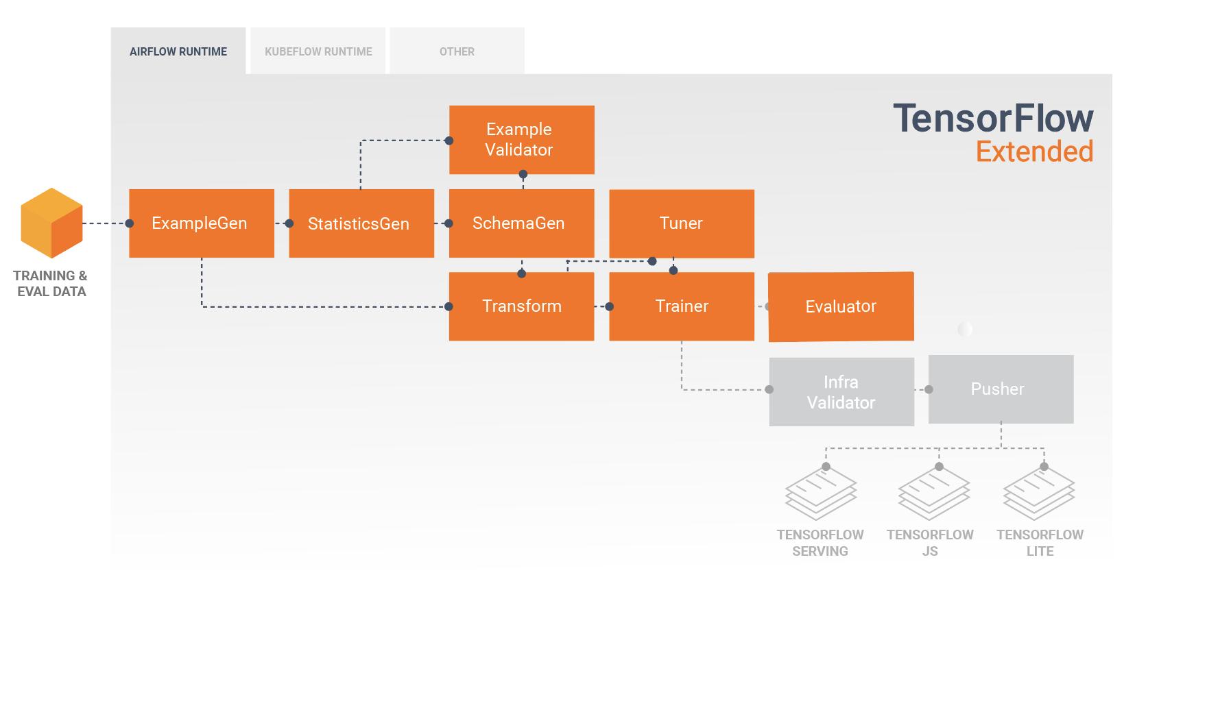 تجزیه و تحلیل مدل