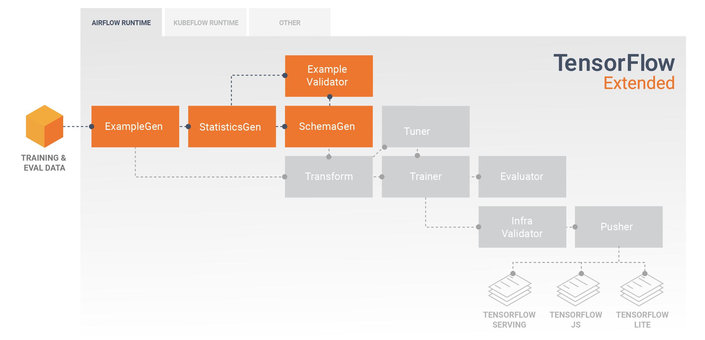 Datenexploration, -visualisierung und -bereinigung