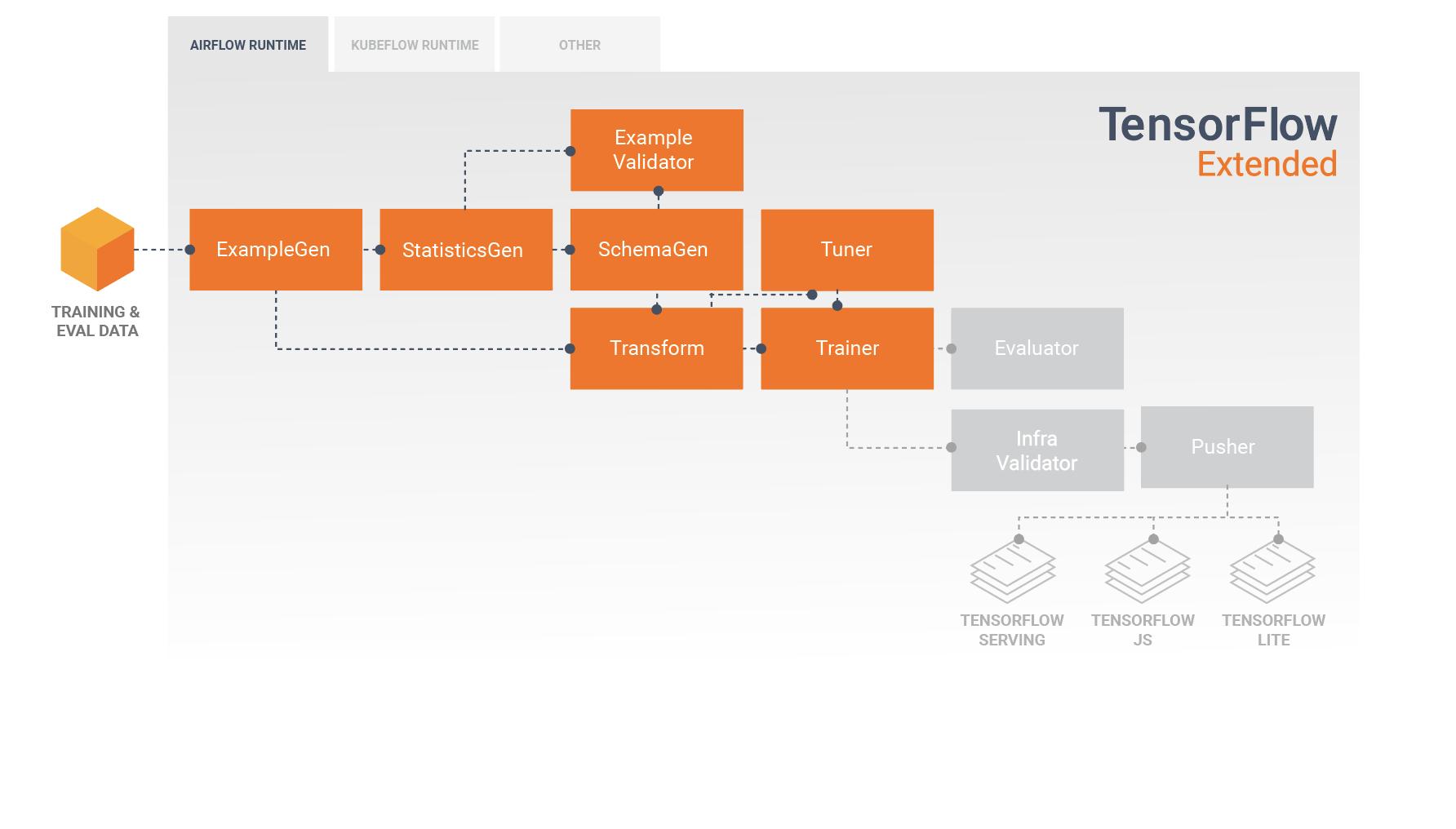 مدل سازی و آموزش
