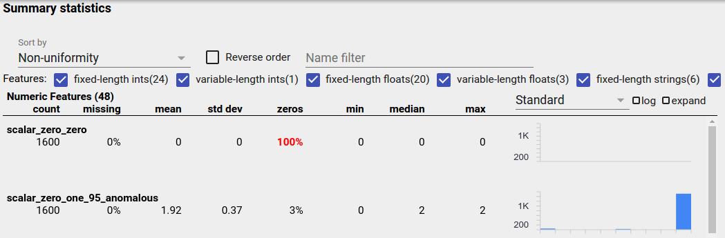 Visualisierung unausgeglichener Daten
