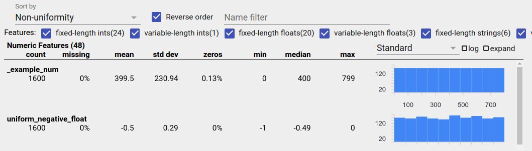 Histogramme de données uniformes