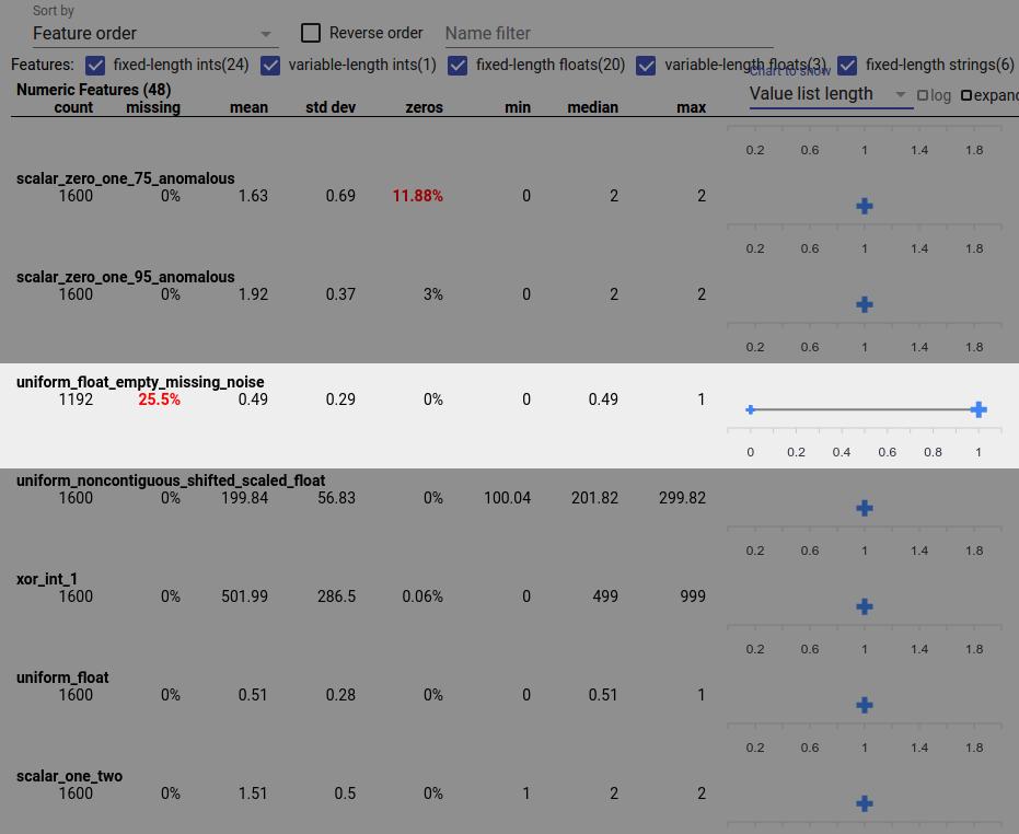 Visor de visão geral das facetas com recursos com listas de valores de recursos de comprimento zero