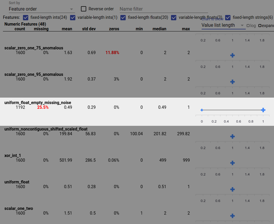 Sıfır uzunluklu özellik değer listelerine sahip özellikli Facets Overview ekranı