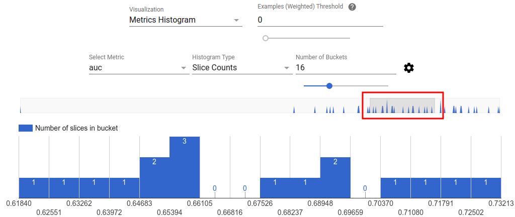 Istogramma delle metriche filtrate