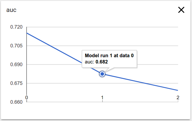 Gráfico de série temporal de amostra