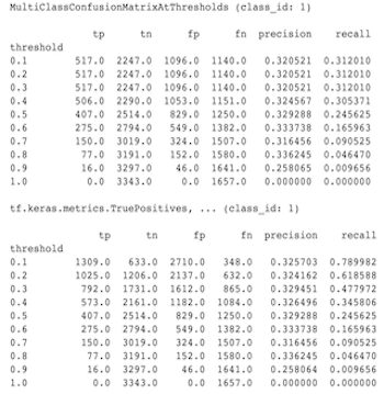 MultiClassConfusionMatrixAtThresholds vs Binarized