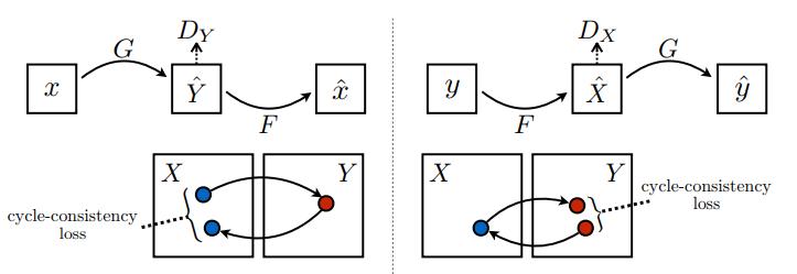 CycleGAN | TensorFlow Core