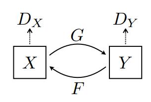 Cyclegan-Modell