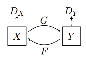 Model Cyclegan