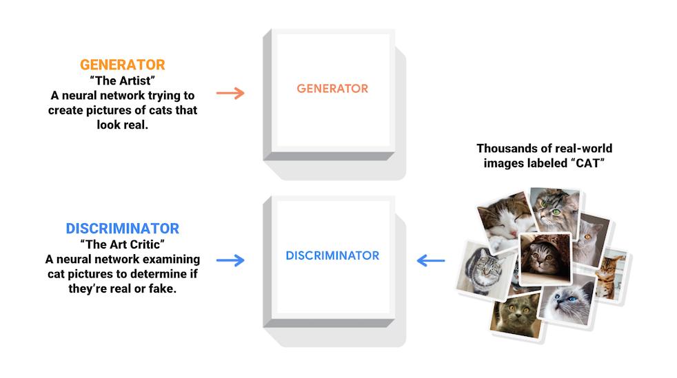 Un diagrama de un generador y discriminador.