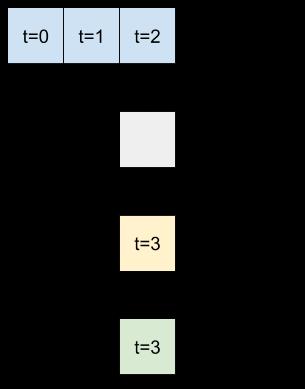 Três etapas de tempo são usadas para cada previsão.