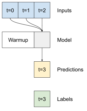 Three time steps are used for each prediction.