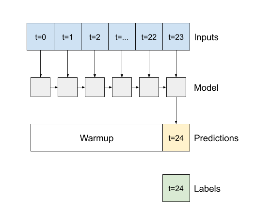 lstmのウォーミングアップと単一の予測