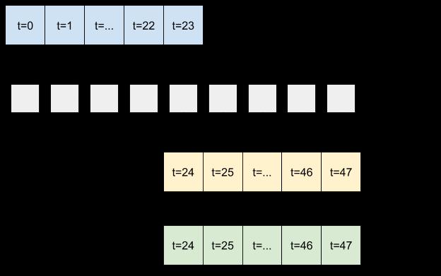 Retroalimentar la salida de un modelo a su entrada