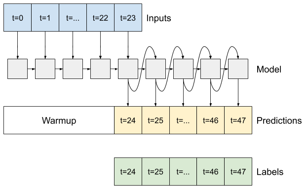 Обратная связь выходных данных модели с ее входными данными