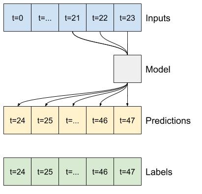 A convolutional model sees how things change over time