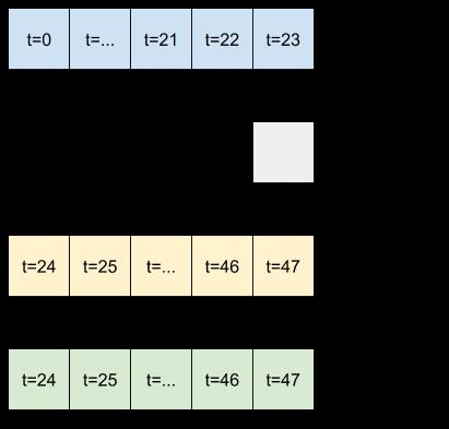 Un modelo convolucional ve cómo cambian las cosas con el tiempo