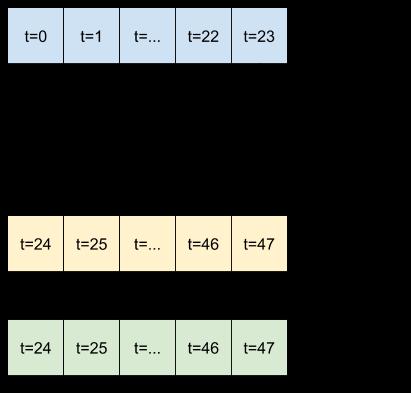 प्रत्येक आउटपुट चरण के लिए अंतिम इनपुट दोहराएं