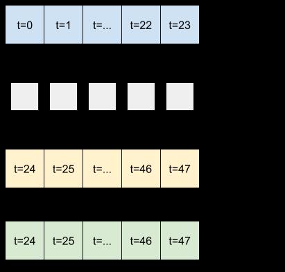 lstm حالت را روی پنجره ورودی جمع می کند و برای 24 ساعت آینده یک پیش بینی واحد انجام می دهد