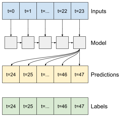 The lstm accumulates state over the input window, and makes a single prediction for the next 24h
