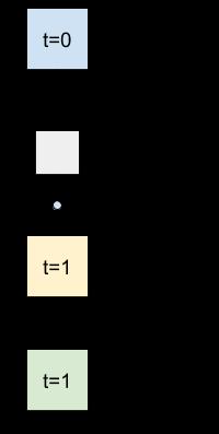 Um modelo com uma conexão residual