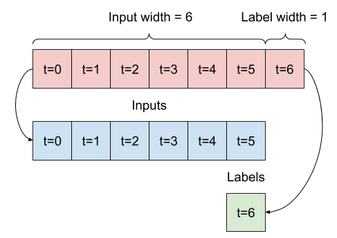 The initial window is all consecutive samples, this splits it into an (inputs, labels) pairs