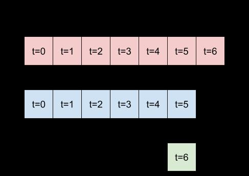La ventana inicial es todas muestras consecutivas, esto la divide en pares (entradas, etiquetas)