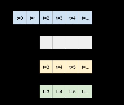 اجرای یک مدل کانولوشن در یک توالی