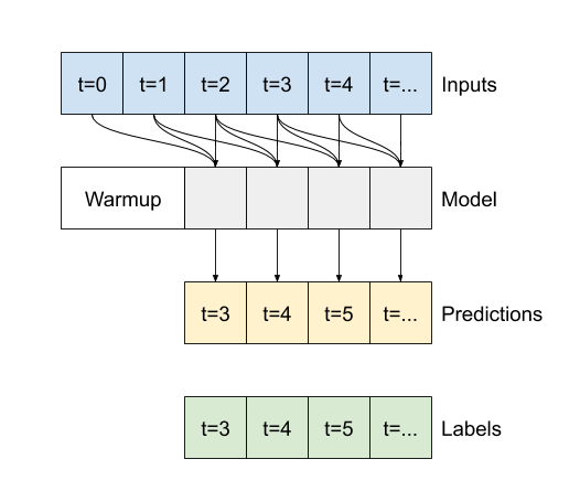 Execução de um modelo convolucional em uma sequência