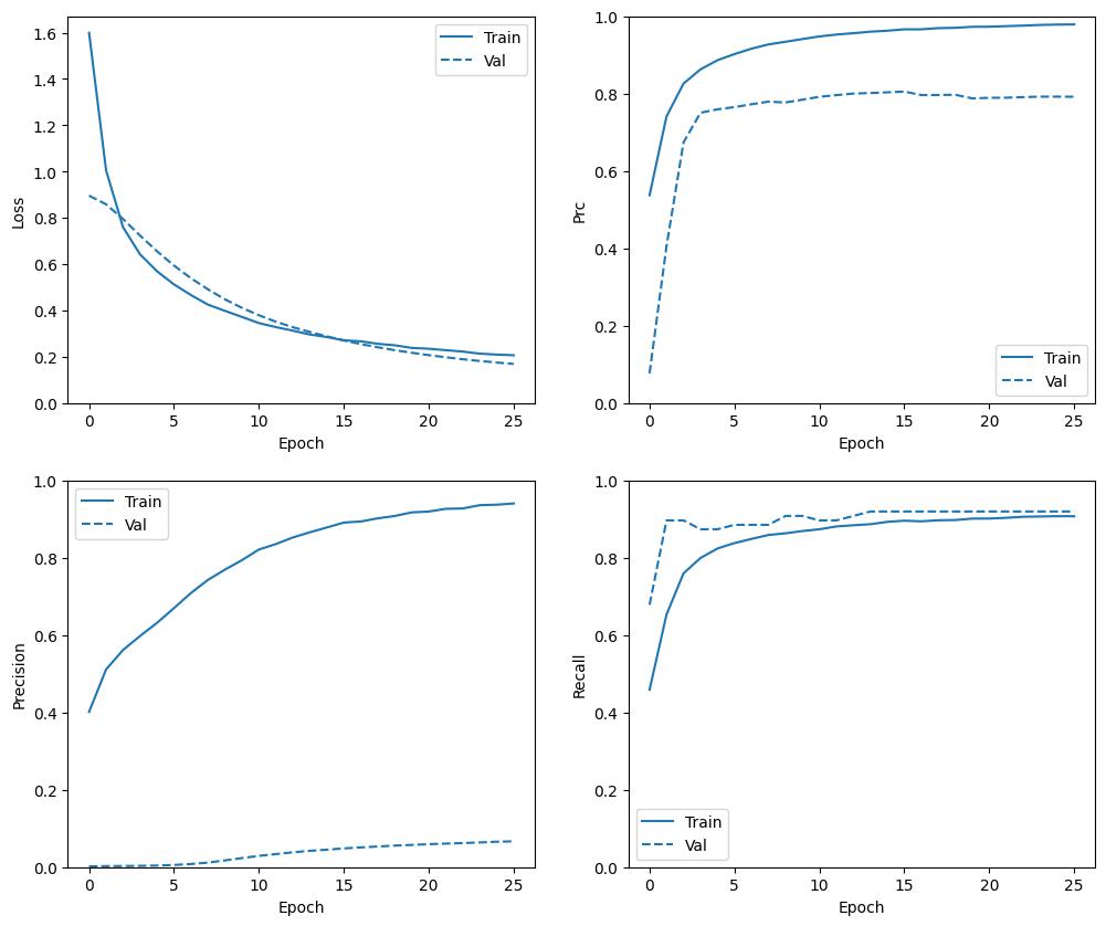 Classification on imbalanced data | TensorFlow Core